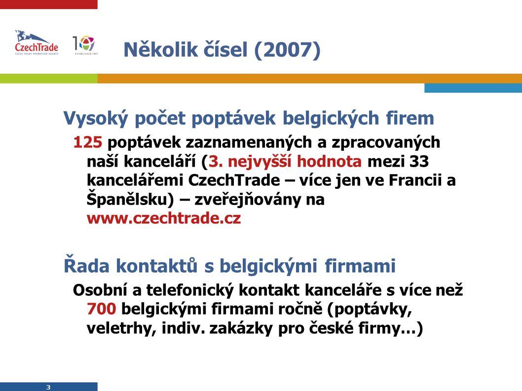 3 3 Několik čísel (2007) Vysoký počet poptávek belgických firem 125 poptávek zaznamenaných a zpracovaných naší kanceláří (3.