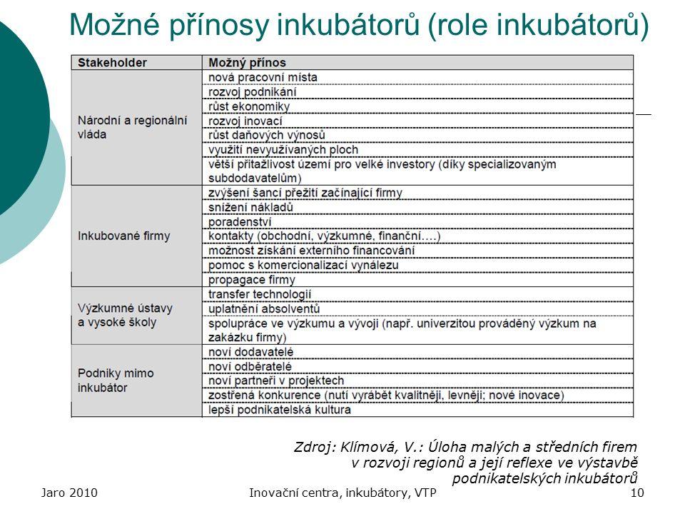 Jaro 2010Inovační centra, inkubátory, VTP10 Možné přínosy inkubátorů (role inkubátorů) Zdroj: Klímová, V.: Úloha malých a středních firem v rozvoji regionů a její reflexe ve výstavbě podnikatelských inkubátorů