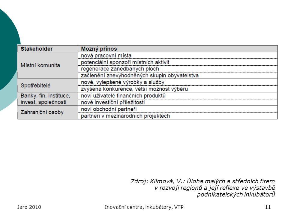 Jaro 2010Inovační centra, inkubátory, VTP11 Zdroj: Klímová, V.: Úloha malých a středních firem v rozvoji regionů a její reflexe ve výstavbě podnikatelských inkubátorů