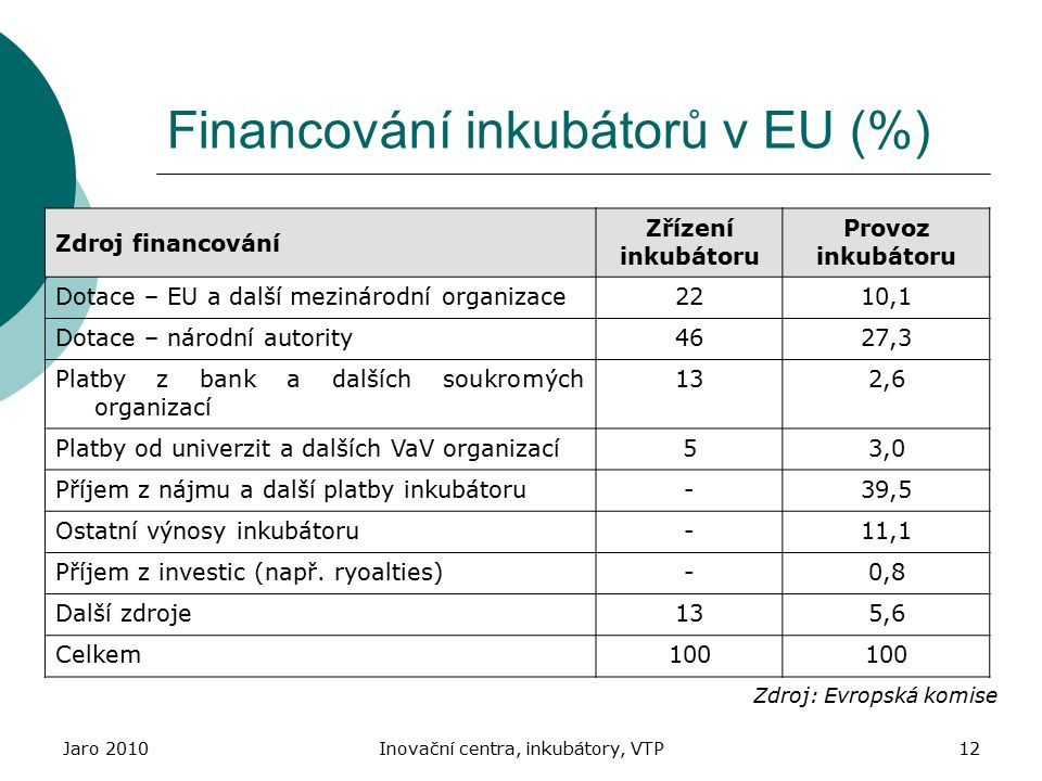 Jaro 2010Inovační centra, inkubátory, VTP12 Financování inkubátorů v EU (%) Zdroj financování Zřízení inkubátoru Provoz inkubátoru Dotace – EU a další mezinárodní organizace2210,1 Dotace – národní autority4627,3 Platby z bank a dalších soukromých organizací 132,6 Platby od univerzit a dalších VaV organizací53,0 Příjem z nájmu a další platby inkubátoru-39,5 Ostatní výnosy inkubátoru-11,1 Příjem z investic (např.