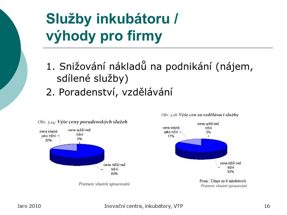 Jaro 2010Inovační centra, inkubátory, VTP16 Služby inkubátoru / výhody pro firmy 1. Snižování nákladů na podnikání (nájem, sdílené služby) 2. Poradens