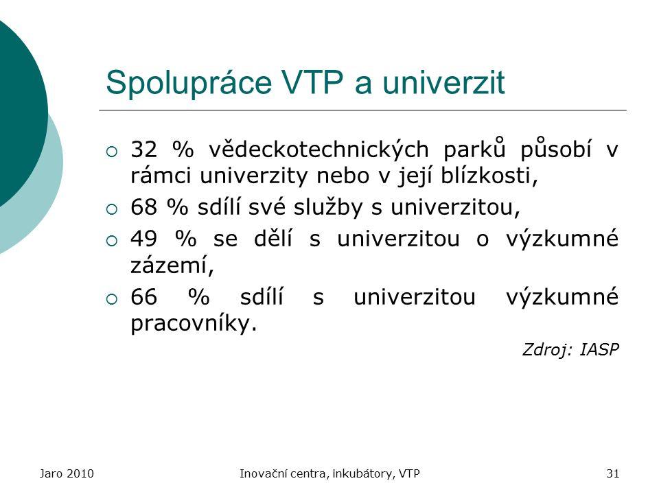 Jaro 2010Inovační centra, inkubátory, VTP31 Spolupráce VTP a univerzit  32 % vědeckotechnických parků působí v rámci univerzity nebo v její blízkosti,  68 % sdílí své služby s univerzitou,  49 % se dělí s univerzitou o výzkumné zázemí,  66 % sdílí s univerzitou výzkumné pracovníky.