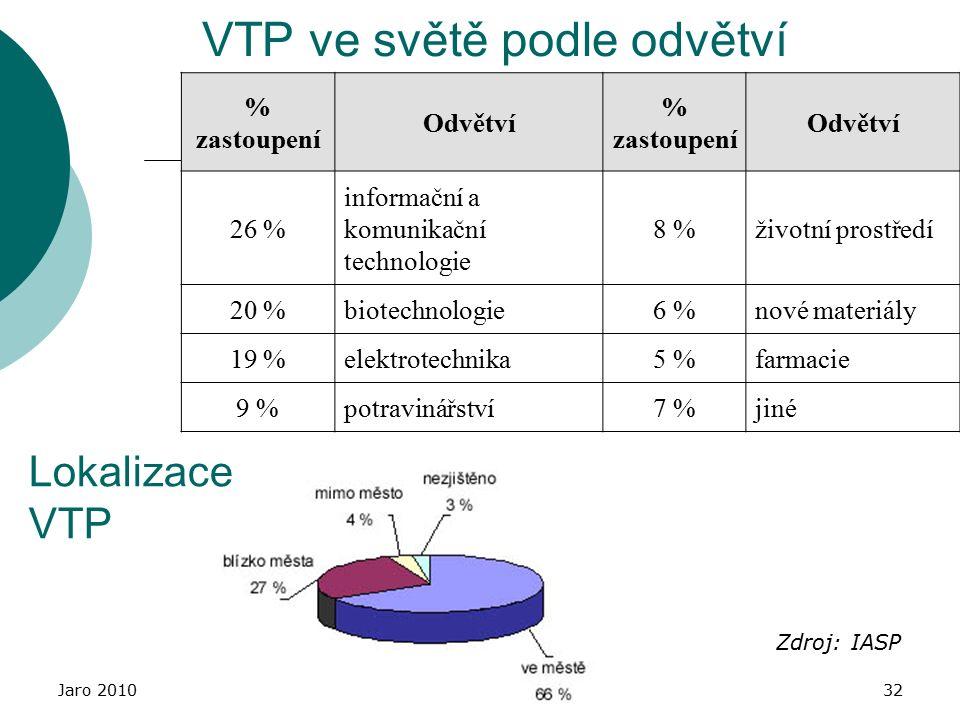 Jaro 2010Inovační centra, inkubátory, VTP32 VTP ve světě podle odvětví % zastoupení Odvětví % zastoupení Odvětví 26 % informační a komunikační technologie 8 %životní prostředí 20 %biotechnologie6 %nové materiály 19 %elektrotechnika5 %farmacie 9 %potravinářství7 %jiné Zdroj: IASP Lokalizace VTP