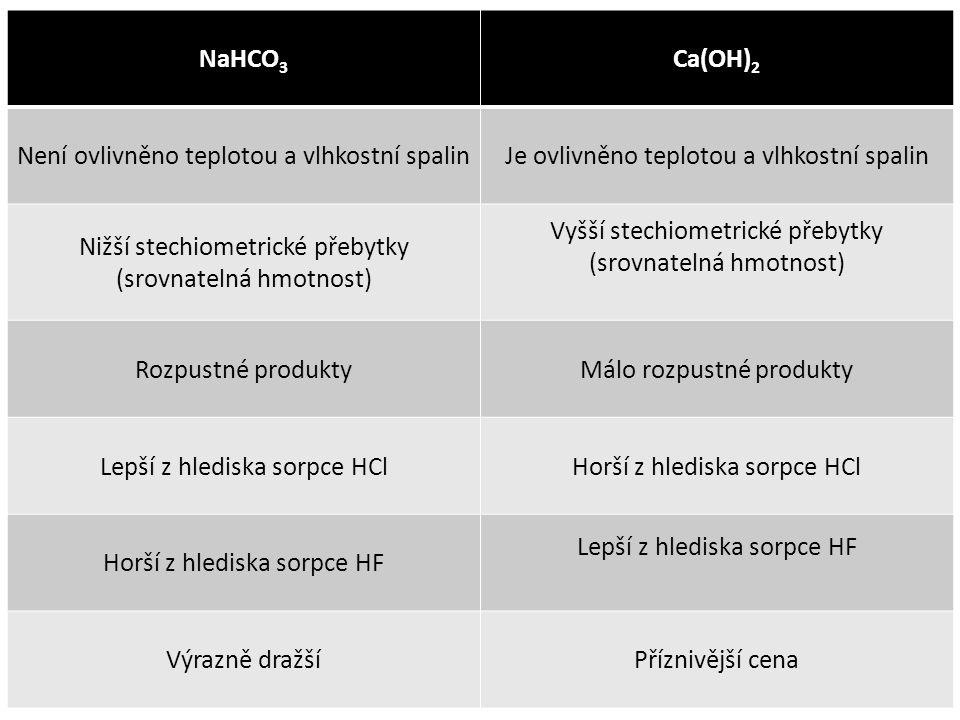 NaHCO 3 Ca(OH) 2 Není ovlivněno teplotou a vlhkostní spalinJe ovlivněno teplotou a vlhkostní spalin Nižší stechiometrické přebytky (srovnatelná hmotnost) Vyšší stechiometrické přebytky (srovnatelná hmotnost) Rozpustné produktyMálo rozpustné produkty Lepší z hlediska sorpce HClHorší z hlediska sorpce HCl Horší z hlediska sorpce HF Lepší z hlediska sorpce HF Výrazně dražšíPříznivější cena