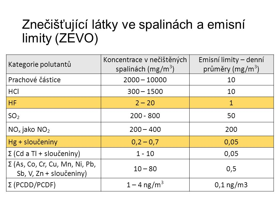 Znečišťující látky ve spalinách a emisní limity (ZEVO) Kategorie polutantů Koncentrace v nečištěných spalinách (mg/m 3 ) Emisní limity – denní průměry (mg/m 3 ) Prachové částice2000 – 1000010 HCl300 – 150010 HF2 – 201 SO 2 200 - 80050 NO x jako NO 2 200 – 400200 Hg + sloučeniny0,2 – 0,70,05 Σ (Cd a Tl + sloučeniny)1 - 100,05 Σ (As, Co, Cr, Cu, Mn, Ni, Pb, Sb, V, Zn + sloučeniny) 10 – 800,5 Σ (PCDD/PCDF)1 – 4 ng/m 3 0,1 ng/m3