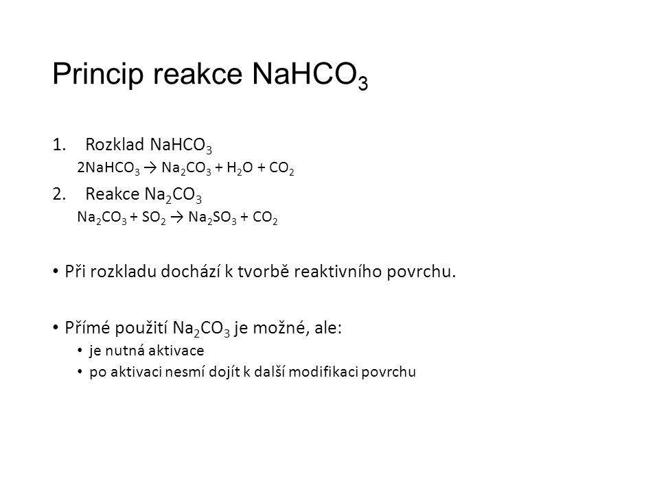 Princip reakce NaHCO 3 1.Rozklad NaHCO 3 2NaHCO 3 → Na 2 CO 3 + H 2 O + CO 2 2.Reakce Na 2 CO 3 Na 2 CO 3 + SO 2 → Na 2 SO 3 + CO 2 Při rozkladu dochází k tvorbě reaktivního povrchu.