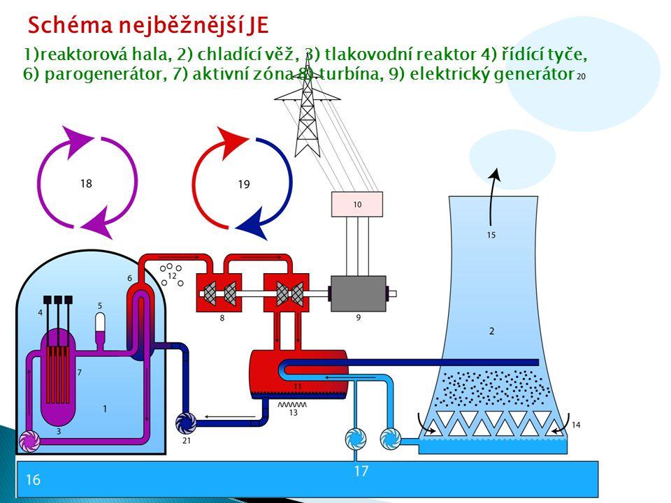 Schéma nejběžnější JE 1)reaktorová hala, 2) chladící věž, 3) tlakovodní reaktor 4) řídící tyče, 6) parogenerátor, 7) aktivní zóna 8) turbína, 9) elektrický generátor