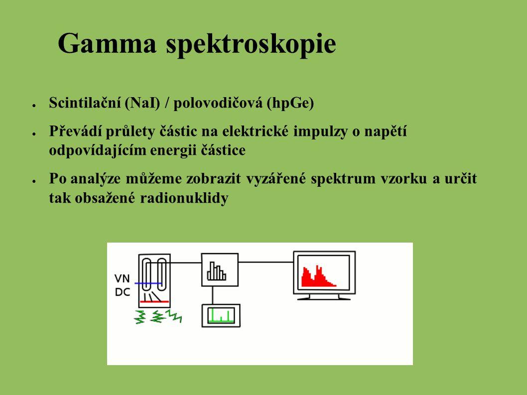 Gamma spektroskopie ● Scintilační (NaI) / polovodičová (hpGe) ● Převádí průlety částic na elektrické impulzy o napětí odpovídajícím energii částice ● Po analýze můžeme zobrazit vyzářené spektrum vzorku a určit tak obsažené radionuklidy