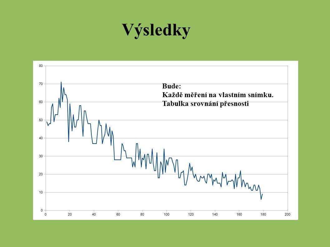Výsledky Bude: Každě měření na vlastním snímku. Tabulka srovnání přesnosti