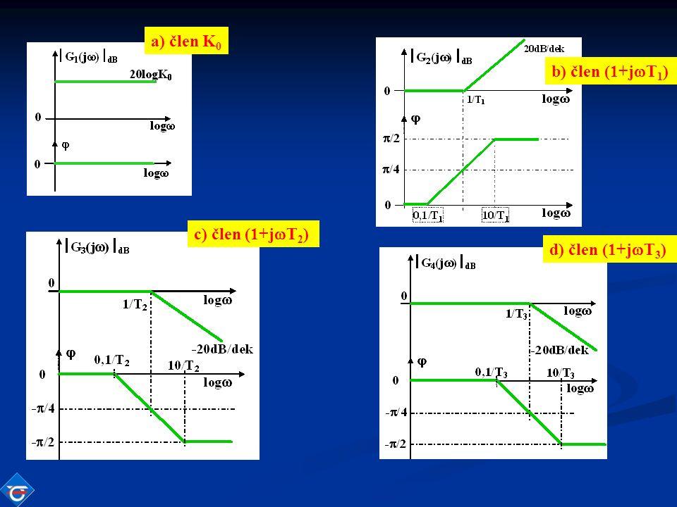 c) člen (1+j  T 2 ) d) člen (1+j  T 3 ) a) člen K 0 b) člen (1+j  T 1 )