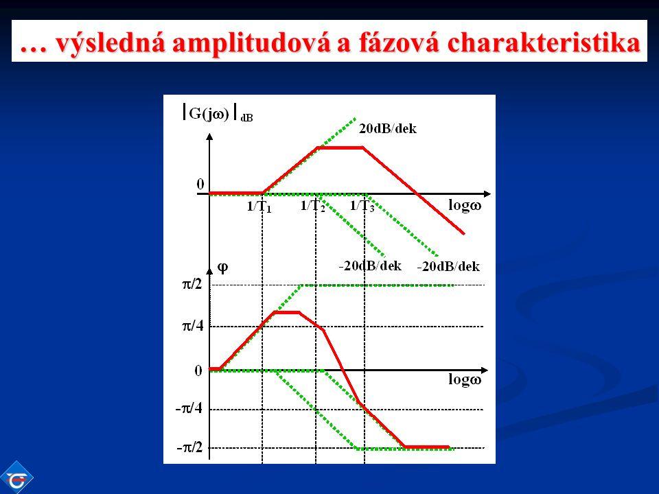 … výsledná amplitudová a fázová charakteristika