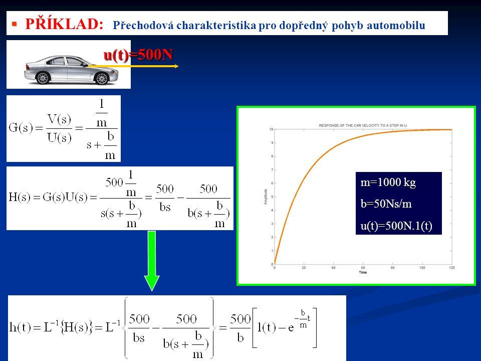 ▪ ▪ PŘÍKLAD: Přechodová charakteristika pro dopředný pohyb automobilu u(t)=500N m=1000 kg b=50Ns/mu(t)=500N.1(t)