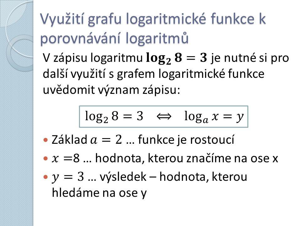 Využití grafu logaritmické funkce k porovnávání logaritmů