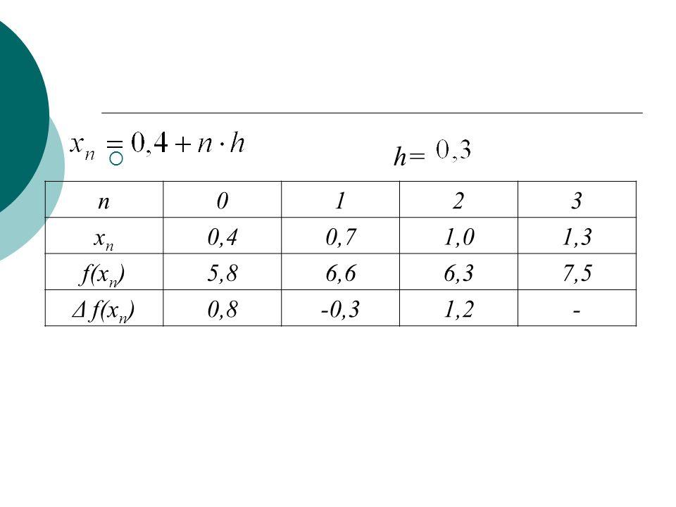  h= n0123 xnxn 0,40,71,01,3 f(x n )5,86,66,37,5 Δ f(x n )0,8-0,31,2-