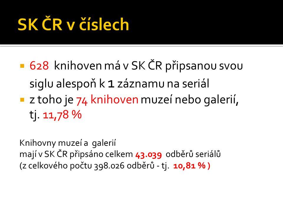 628 knihoven má v SK ČR připsanou svou siglu alespoň k 1 záznamu na seriál  z toho je 74 knihoven muzeí nebo galerií, tj. 11,78 % Knihovny muzeí a