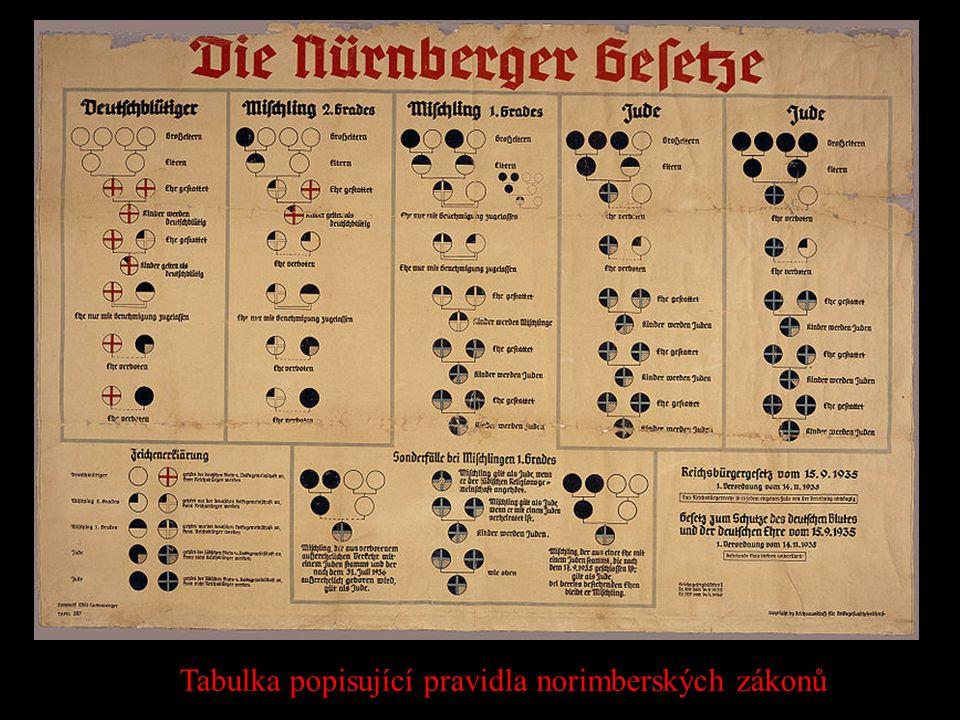Tabulka popisující pravidla norimberských zákonů