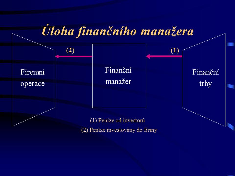 Úloha finančního manažera Finanční manažer Firemní operace Finanční trhy (1) Peníze od investorů (2) Peníze investovány do firmy (1)(2)
