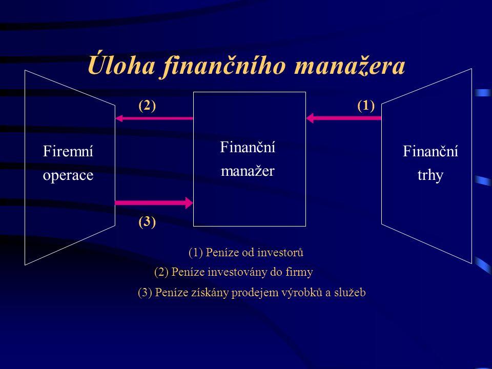 Úloha finančního manažera Finanční manažer Firemní operace Finanční trhy (1) Peníze od investorů (2) Peníze investovány do firmy (3) Peníze získány prodejem výrobků a služeb (1)(2) (3)