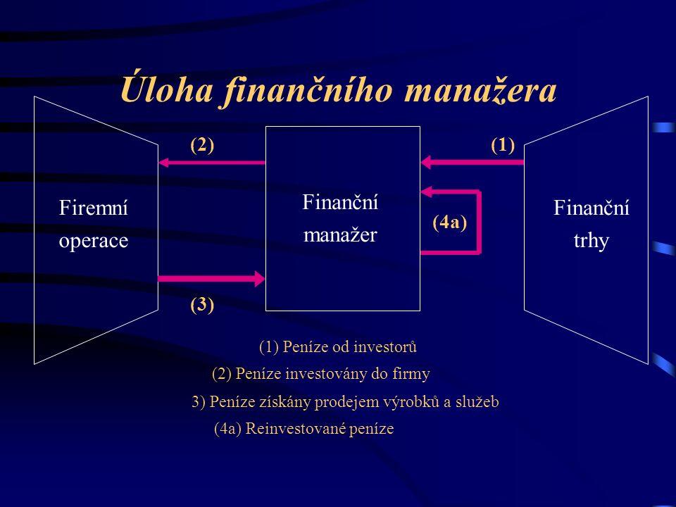 Úloha finančního manažera Finanční manažer Firemní operace Finanční trhy (1) Peníze od investorů (2) Peníze investovány do firmy 3) Peníze získány prodejem výrobků a služeb (4a) Reinvestované peníze (1)(2) (3) (4a)