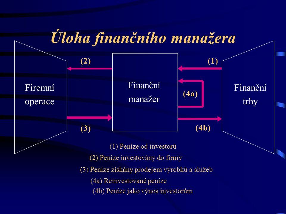 Úloha finančního manažera Finanční manažer Firemní operace Finanční trhy (1) Peníze od investorů (2) Peníze investovány do firmy (3) Peníze získány prodejem výrobků a služeb (4a) Reinvestované peníze (4b) Peníze jako výnos investorům (1)(2) (3) (4a) (4b)