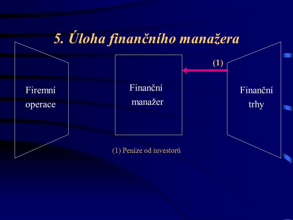5. Úloha finančního manažera Finanční manažer Firemní operace Finanční trhy (1) Peníze od investorů (1)