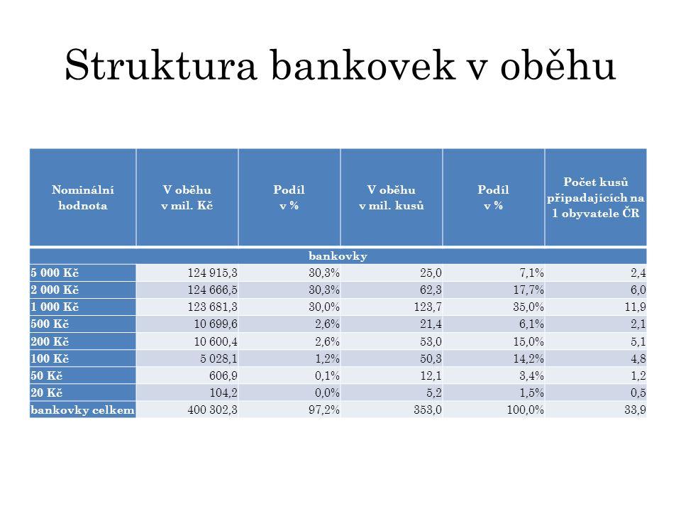 Struktura bankovek v oběhu Nominální hodnota V oběhu v mil.