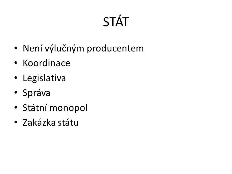 STÁT Není výlučným producentem Koordinace Legislativa Správa Státní monopol Zakázka státu