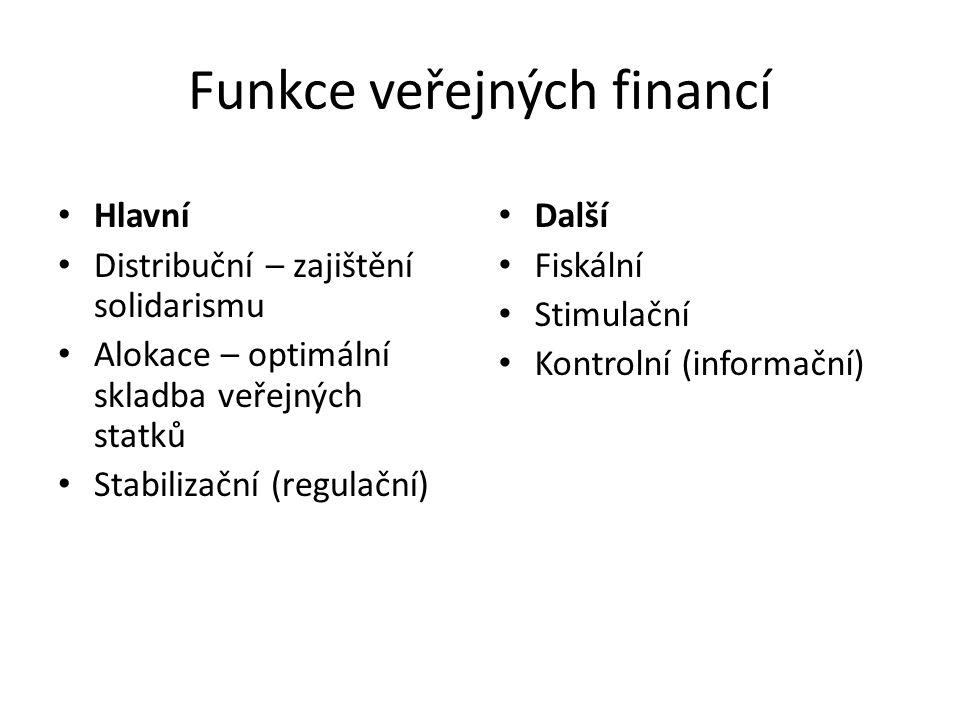 Funkce veřejných financí Hlavní Distribuční – zajištění solidarismu Alokace – optimální skladba veřejných statků Stabilizační (regulační) Další Fiskální Stimulační Kontrolní (informační)