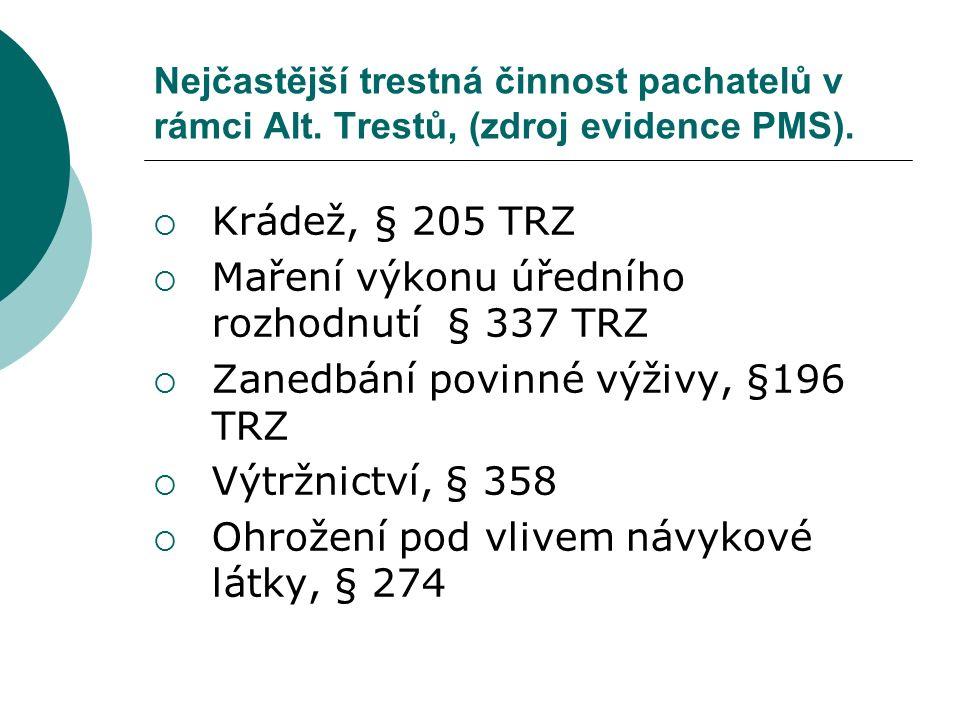 Nejčastější trestná činnost pachatelů v rámci Alt. Trestů, (zdroj evidence PMS).  Krádež, § 205 TRZ  Maření výkonu úředního rozhodnutí § 337 TRZ  Z