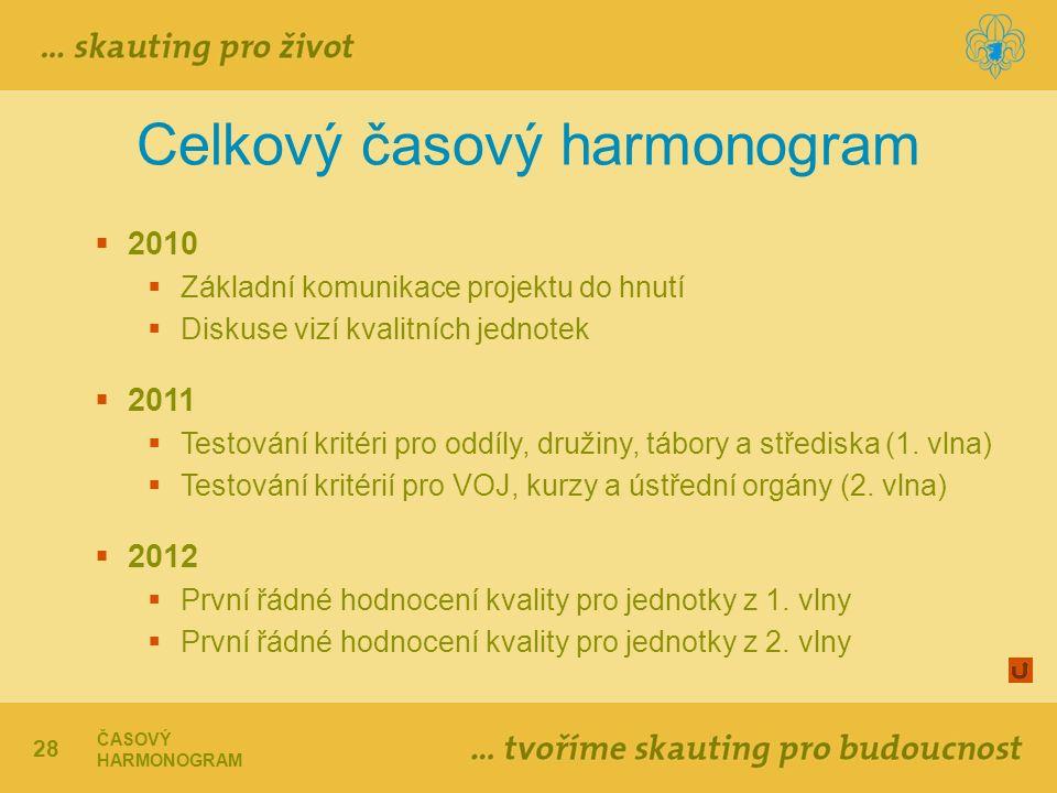 28 Celkový časový harmonogram ČASOVÝ HARMONOGRAM  2010  Základní komunikace projektu do hnutí  Diskuse vizí kvalitních jednotek  2011  Testování kritéri pro oddíly, družiny, tábory a střediska (1.