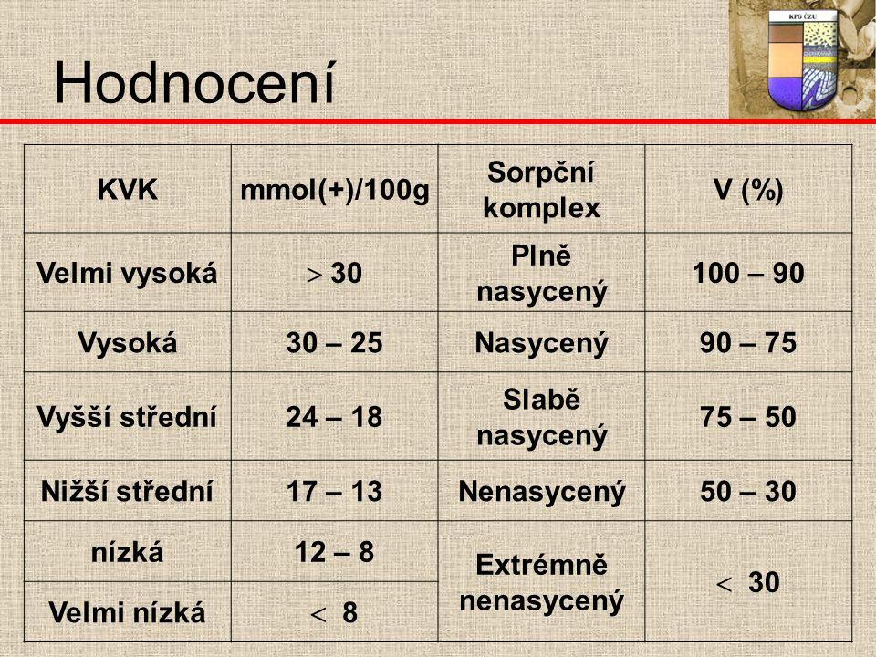Hodnocení KVKmmol(+)/100g Sorpční komplex V (%) Velmi vysoká  30 Plně nasycený 100 – 90 Vysoká30 – 25Nasycený90 – 75 Vyšší střední24 – 18 Slabě nasycený 75 – 50 Nižší střední17 – 13Nenasycený50 – 30 nízká12 – 8 Extrémně nenasycený  30 Velmi nízká  8