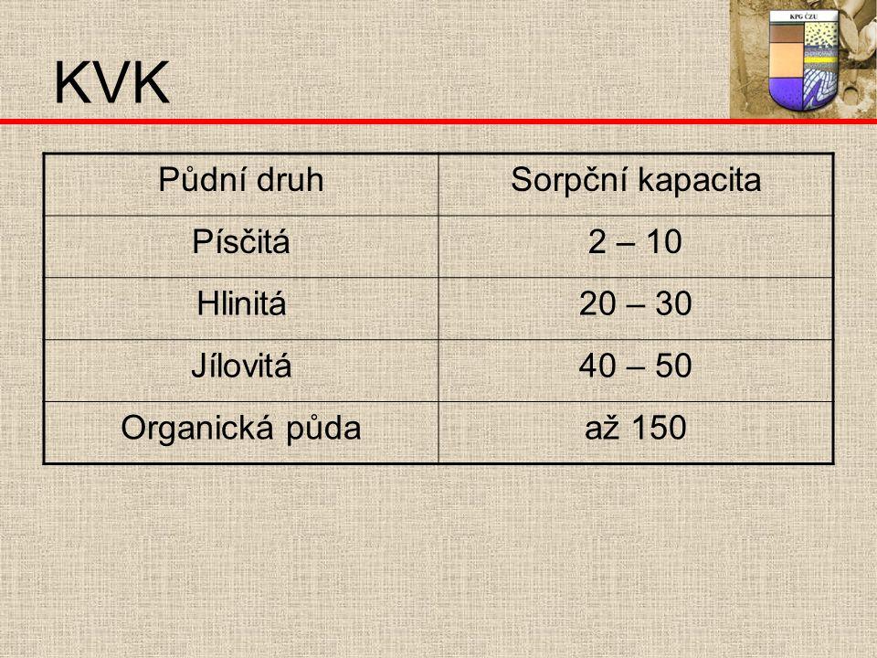 KVK Půdní druhSorpční kapacita Písčitá2 – 10 Hlinitá20 – 30 Jílovitá40 – 50 Organická půdaaž 150