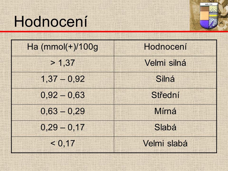 Hodnocení Ha (mmol(+)/100gHodnocení > 1,37Velmi silná 1,37 – 0,92Silná 0,92 – 0,63Střední 0,63 – 0,29Mírná 0,29 – 0,17Slabá < 0,17Velmi slabá