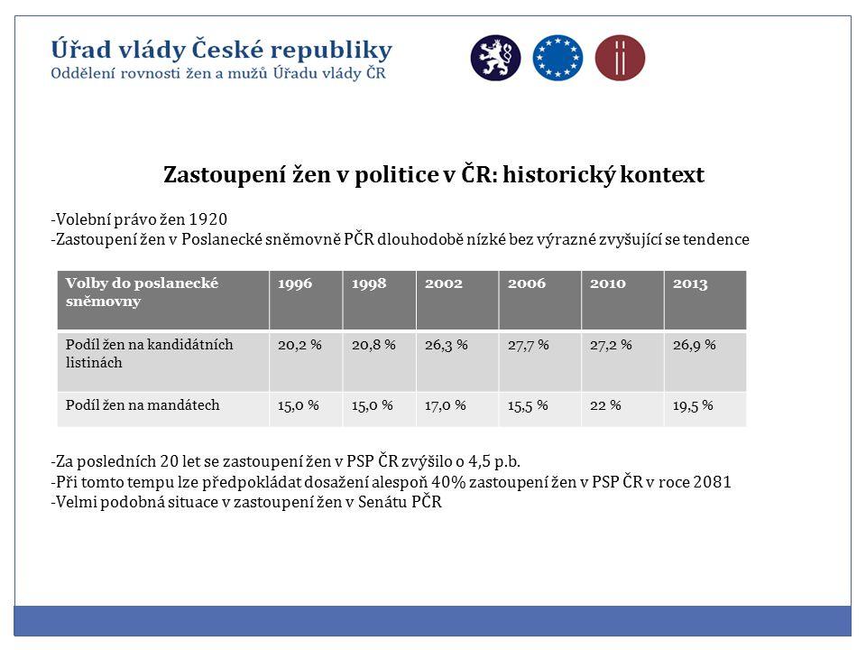Zastoupení žen v politice v ČR: historický kontext -Volební právo žen 1920 -Zastoupení žen v Poslanecké sněmovně PČR dlouhodobě nízké bez výrazné zvyšující se tendence -Za posledních 20 let se zastoupení žen v PSP ČR zvýšilo o 4,5 p.b.