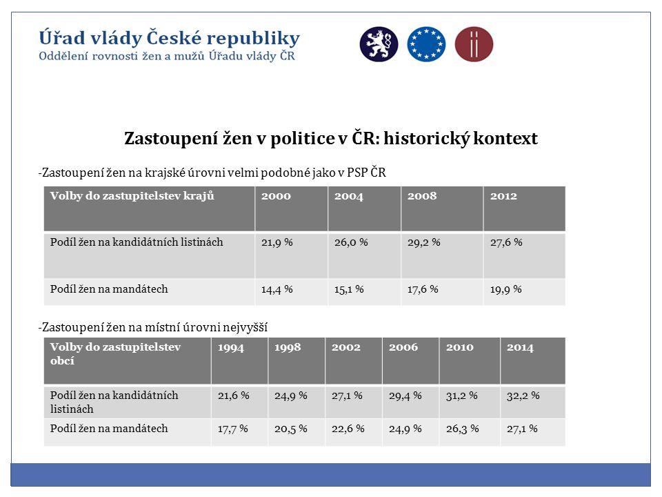 Zastoupení žen v politice v ČR: historický kontext -Zastoupení žen na krajské úrovni velmi podobné jako v PSP ČR -Zastoupení žen na místní úrovni nejvyšší Volby do zastupitelstev krajů2000200420082012 Podíl žen na kandidátních listinách21,9 %26,0 %29,2 %27,6 % Podíl žen na mandátech14,4 %15,1 %17,6 %19,9 % Volby do zastupitelstev obcí 199419982002200620102014 Podíl žen na kandidátních listinách 21,6 %24,9 %27,1 %29,4 %31,2 %32,2 % Podíl žen na mandátech17,7 %20,5 %22,6 %24,9 %26,3 %27,1 %