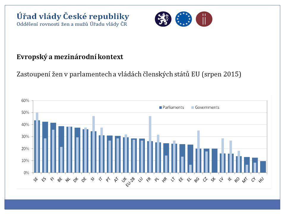 Evropský a mezinárodní kontext Zastoupení žen v parlamentech a vládách členských států EU (srpen 2015)