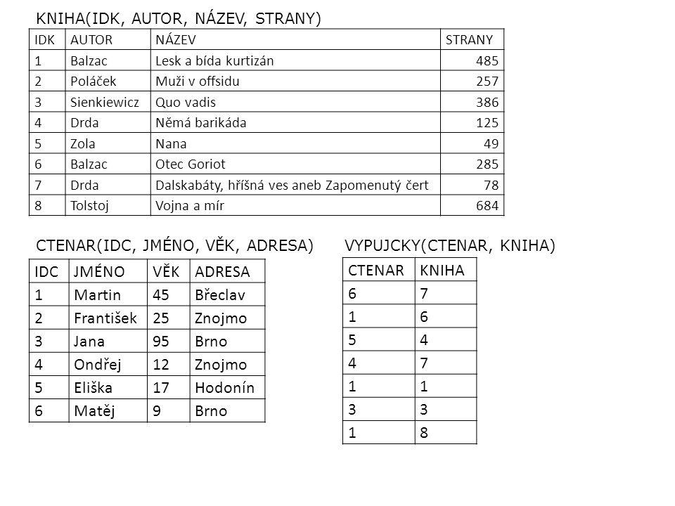 Zadání příkladů 1.jména čtenářů starších 25 let 2.