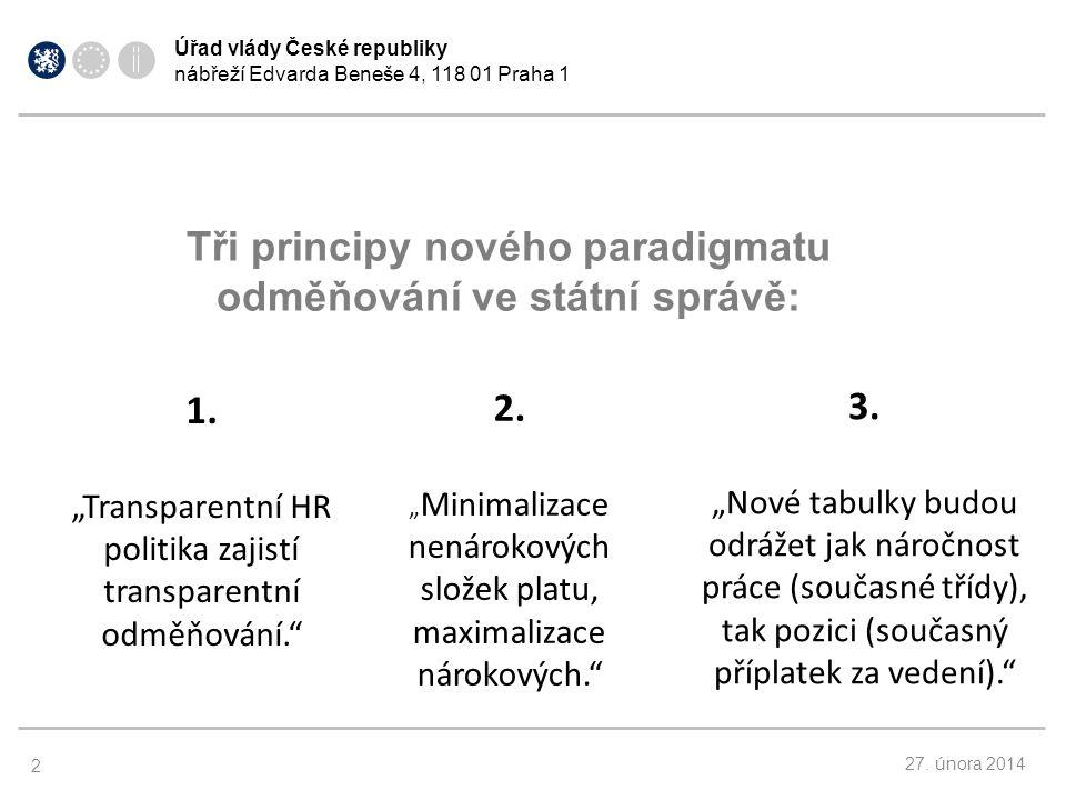 Úřad vlády České republiky nábřeží Edvarda Beneše 4, 118 01 Praha 1 27.