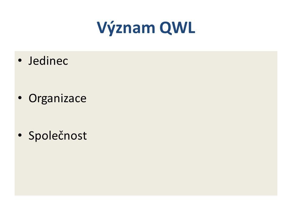 Význam QWL Jedinec Organizace Společnost