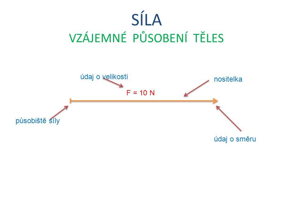 SÍLA VZÁJEMNÉ PŮSOBENÍ TĚLES F = 10 N nositelka působiště síly údaj o velikosti údaj o směru