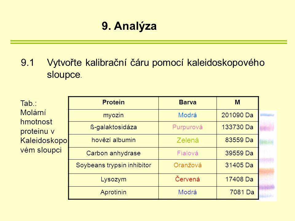 Tab.: Molární hmotnost proteinu v Kaleidoskopo vém sloupci 9.1 Vytvořte kalibrační čáru pomocí kaleidoskopového sloupce.