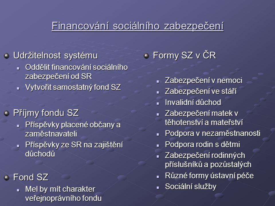 Financování sociálního zabezpečení Udržitelnost systému Oddělit financování sociálního zabezpečení od SR Oddělit financování sociálního zabezpečení od SR Vytvořit samostatný fond SZ Vytvořit samostatný fond SZ Příjmy fondu SZ Příspěvky placené občany a zaměstnavateli Příspěvky placené občany a zaměstnavateli Příspěvky ze SR na zajištění důchodů Příspěvky ze SR na zajištění důchodů Fond SZ Mel by mít charakter veřejnoprávního fondu Mel by mít charakter veřejnoprávního fondu Formy SZ v ČR Zabezpečení v nemoci Zabezpečení ve stáří Invalidní důchod Zabezpečení matek v těhotenství a mateřství Podpora v nezaměstnanosti Podpora rodin s dětmi Zabezpečení rodinných příslušníků a pozůstalých Různé formy ústavní péče Sociální služby