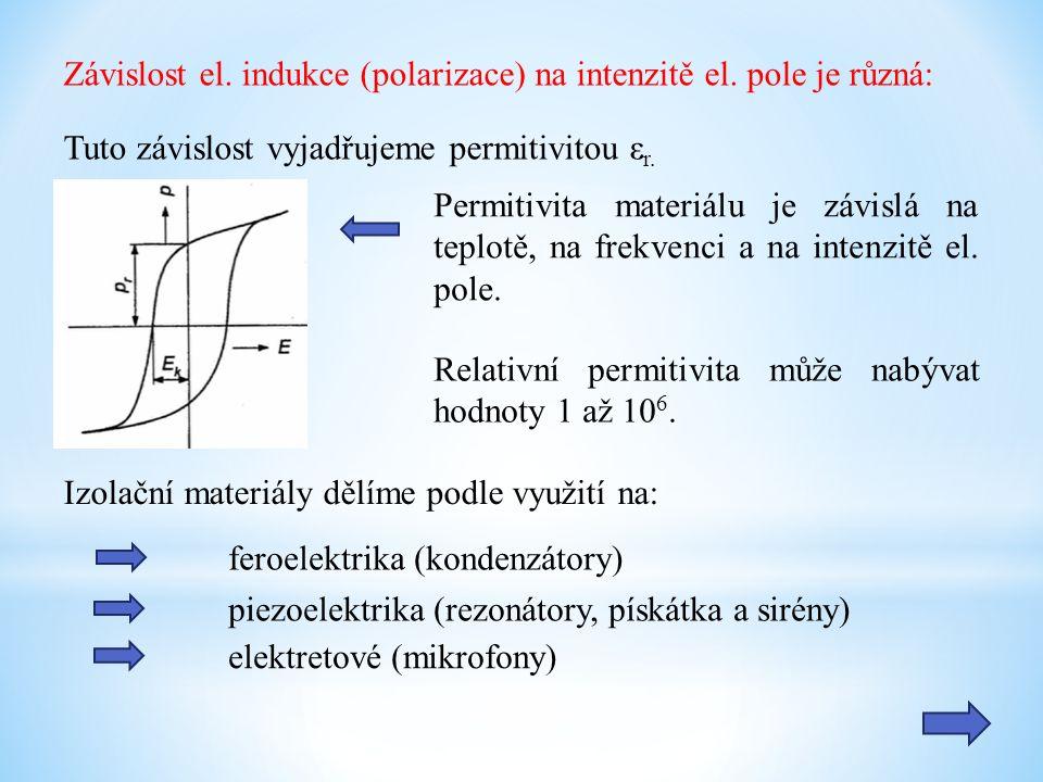 Závislost el.indukce (polarizace) na intenzitě el.