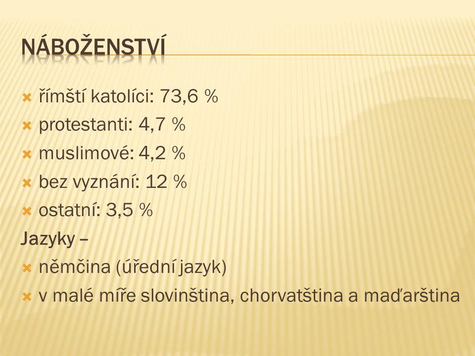  římští katolíci: 73,6 %  protestanti: 4,7 %  muslimové: 4,2 %  bez vyznání: 12 %  ostatní: 3,5 % Jazyky –  němčina (úřední jazyk)  v malé míře slovinština, chorvatština a maďarština