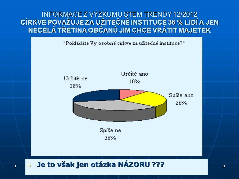 INFORMACE Z VÝZKUMU STEM TRENDY 12/2012 CÍRKVE POVAŽUJE ZA UŽITEČNÉ INSTITUCE 36 % LIDÍ A JEN NECELÁ TŘETINA OBČANŮ JIM CHCE VRÁTIT MAJETEK 1 Křesťanské církve v občanské společnosti.