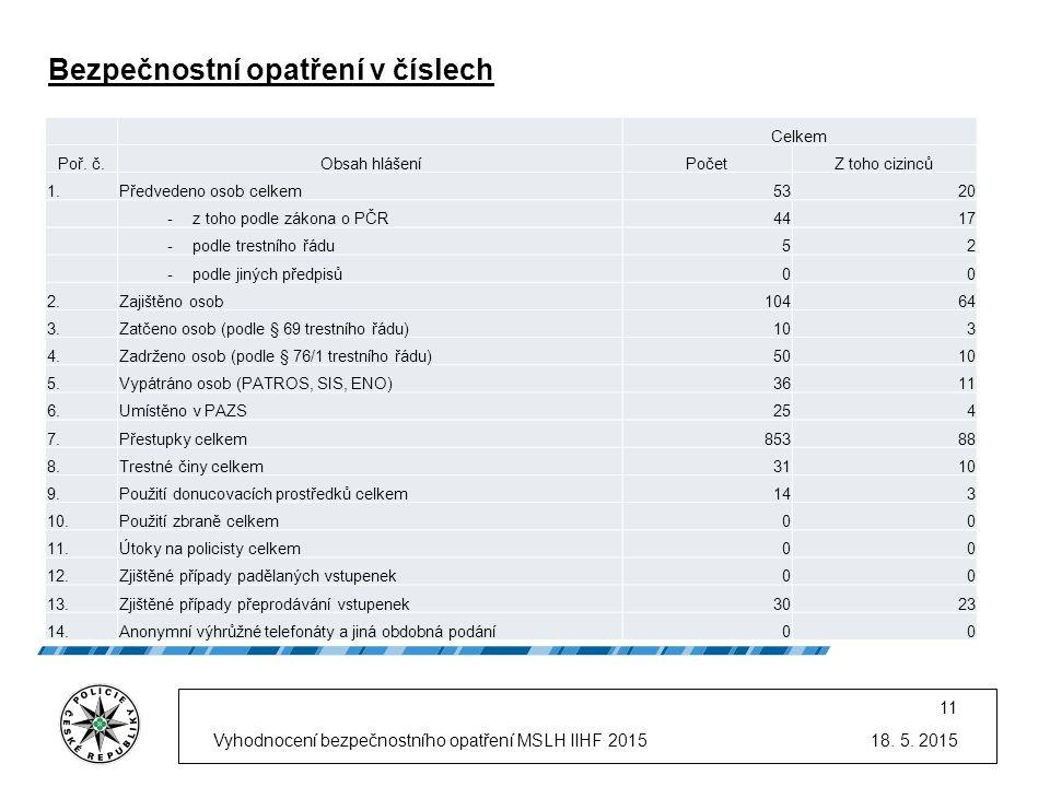 18. 5. 2015Vyhodnocení bezpečnostního opatření MSLH IIHF 2015 11 Bezpečnostní opatření v číslech Celkem Poř. č.Obsah hlášeníPočetZ toho cizinců 1.Před