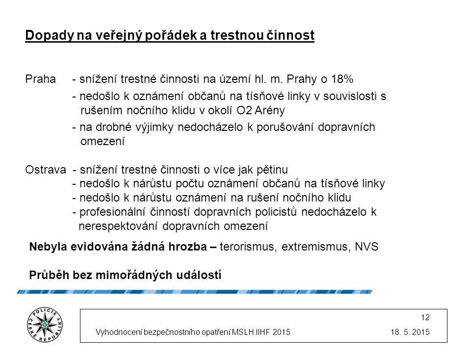 18. 5. 2015Vyhodnocení bezpečnostního opatření MSLH IIHF 2015 12 Dopady na veřejný pořádek a trestnou činnost Praha- snížení trestné činnosti na území
