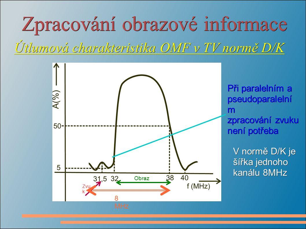 Zpracování obrazové informace Útlumová charakteristika OMF v TV normě D/K Obraz Zvu k Při paralelním a pseudoparalelní m zpracování zvuku není potřeba V normě D/K je šířka jednoho kanálu 8MHz 8 MHz