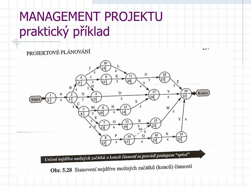 MANAGEMENT PROJEKTU Teoretická část Plánování projektových nákladů se doporučuje realizovat dvěma etapami: Plánování celkových nákladů na projekt v této etapě se rozhoduje, která varianta projektu se bude realizovat Plánování nákladů na realizaci jednotlivých projektových činností je pracnější etapa a používají se zde matematické výpočty, kalkulace a kvalifikované odhady