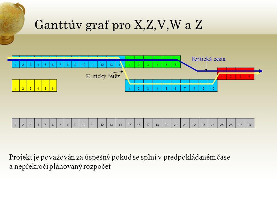 Ganttův graf pro X,Z,V,W a Z 1234567891011121314123456 1234 12345612345678910 123456789 111213141516171819202122232425262728 Kritický řetěz Kritická cesta Projekt je považován za úspěšný pokud se splní v předpokládaném čase a nepřekročí plánovaný rozpočet